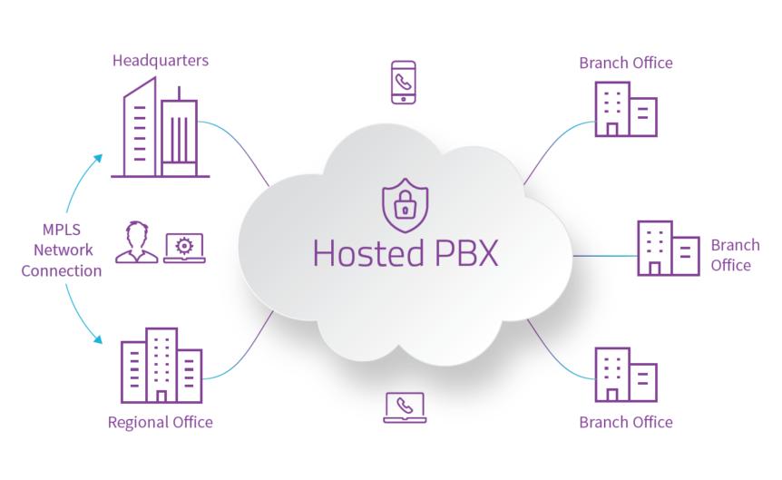 Hosted pbx Details